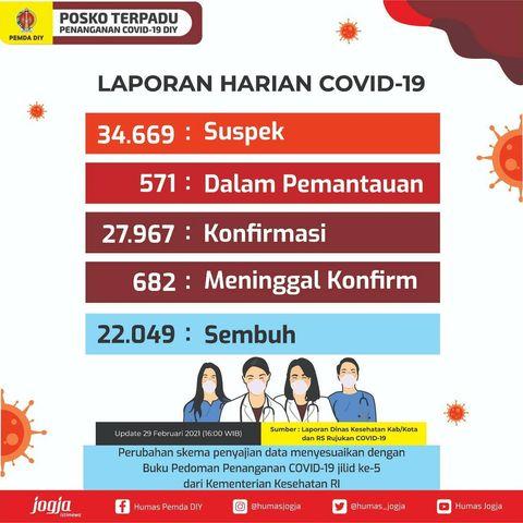 Laporan Harian Covid-19 01.03.2021