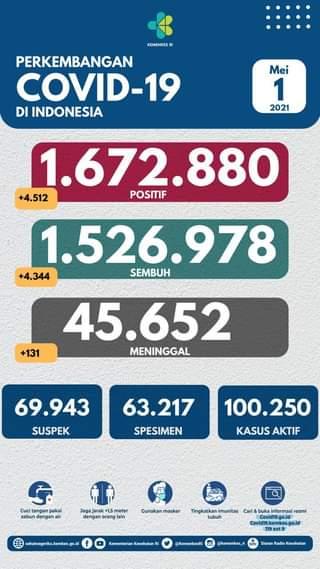 Tanggal 1 Mei 2021 Perkembangan COVID-19 di Indonesia  Jumlah kasus terkonfirm…