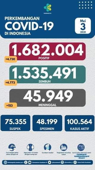 Tanggal 3 Mei 2021 Perkembangan COVID-19 di Indonesia  Jumlah kasus terkonfirm…