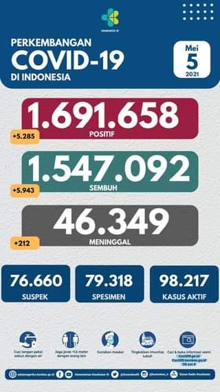 Tanggal 5 Mei 2021 Perkembangan COVID-19 di Indonesia  Jumlah kasus terkonfirm…