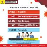 Rabu (05/05), terdapat penambahan 232 kasus positif Covid-19. Kami ingatkan ke…