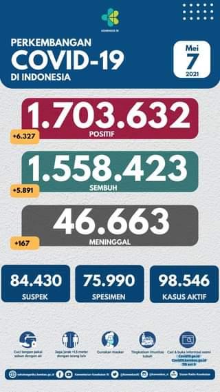 Tanggal 7 Mei 2021 Perkembangan COVID-19 di Indonesia  Jumlah kasus terkonfirm…