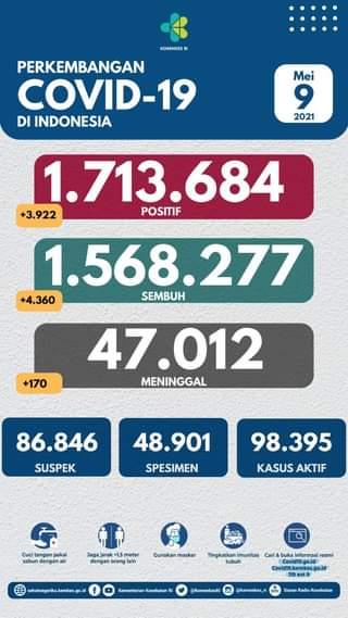 Tanggal 9 Mei 2021 Perkembangan COVID-19 di Indonesia  Jumlah kasus terkonfirm…