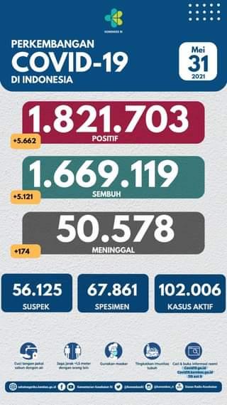 Tanggal 31 Mei 2021 Perkembangan COVID-19 di Indonesia  Jumlah kasus terkonfir…