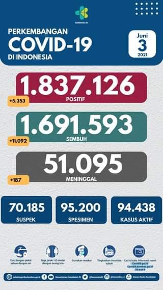 Tanggal 3 Juni 2021 Perkembangan COVID-19 di Indonesia  Jumlah kasus terkonfir…