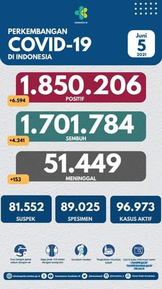 Tanggal 5 Juni 2021 Perkembangan COVID-19 di Indonesia  Jumlah kasus terkonfir…