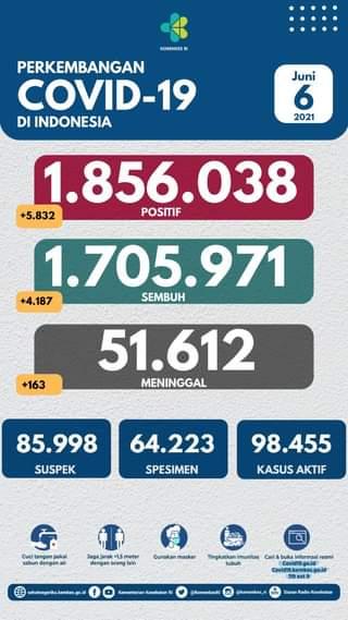 Tanggal 6 Juni 2021 Perkembangan COVID-19 di Indonesia  Jumlah kasus terkonfir…