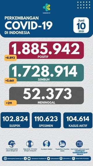 Tanggal 10 Juni 2021 Perkembangan COVID-19 di Indonesia  Jumlah kasus terkonfi…