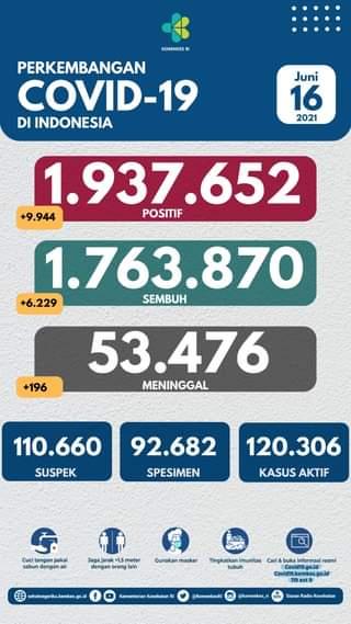 Tanggal 16 Juni 2021 Perkembangan COVID-19 di Indonesia  Jumlah kasus terkonfi…