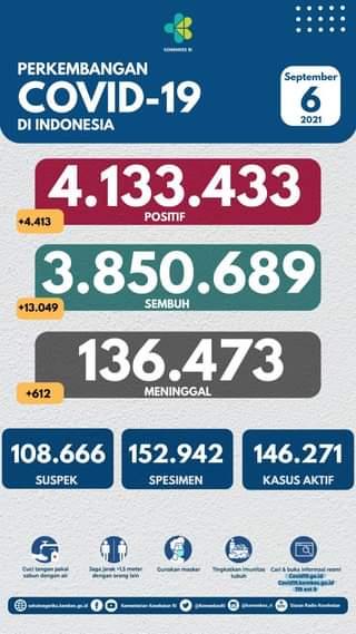 Tanggal 6 September 2021 Perkembangan COVID-19 di Indonesia  Jumlah kasus terk…