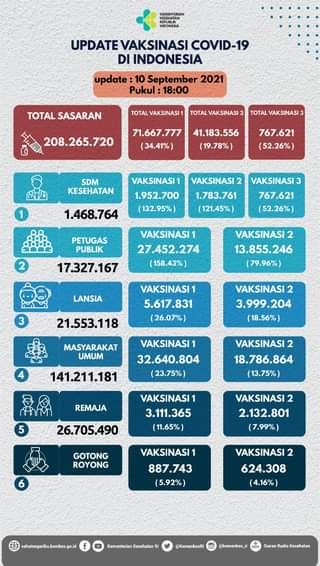 Update perkembangan vaksinasi COVID-19 di Indonesia, per tanggal 10 September …