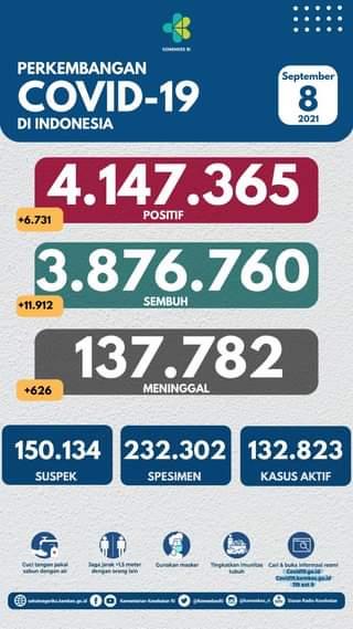 Tanggal 8 September 2021 Perkembangan COVID-19 di Indonesia  Jumlah kasus terk…