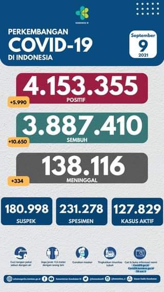 Tanggal 9 September 2021 Perkembangan COVID-19 di Indonesia  Jumlah kasus terk…