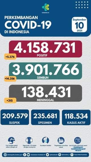 Tanggal 10 September 2021 Perkembangan COVID-19 di Indonesia  Jumlah kasus ter…