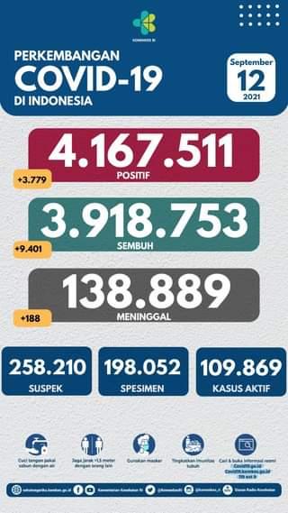 Tanggal 12 September 2021 Perkembangan COVID-19 di Indonesia  Jumlah kasus ter…