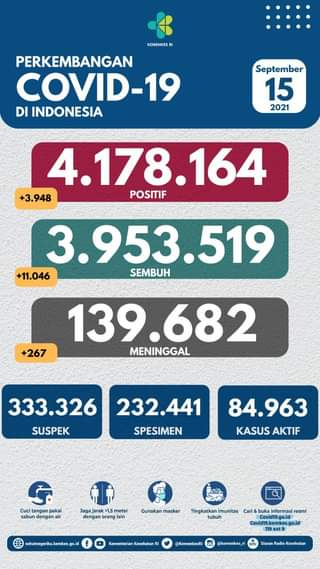 Tanggal 15 September 2021 Perkembangan COVID-19 di Indonesia  Jumlah kasus ter…