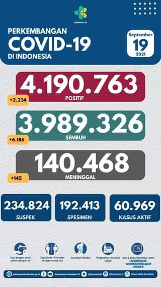 Tanggal 19 September 2021 Perkembangan COVID-19 di Indonesia  Jumlah kasus ter…