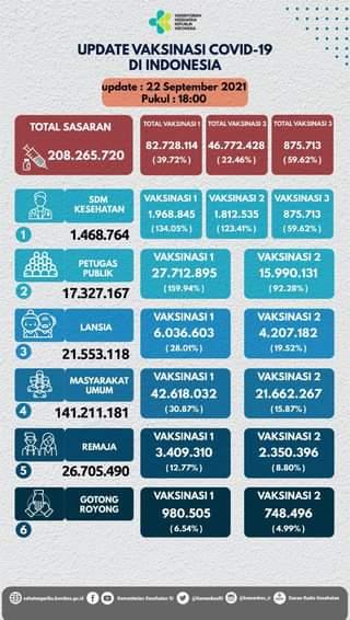 Update perkembangan vaksinasi COVID-19 di Indonesia, per tanggal 22 September …