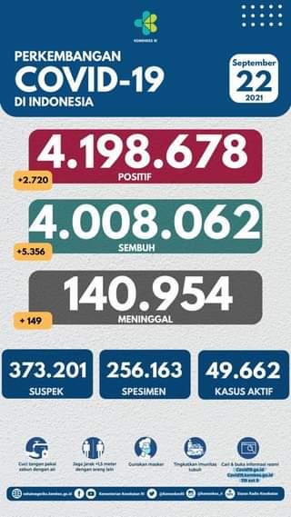Tanggal 22 September 2021 Perkembangan COVID-19 di Indonesia  Jumlah kasus ter…
