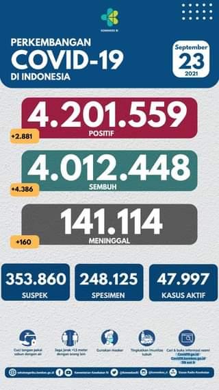Tanggal 23 September 2021 Perkembangan COVID-19 di Indonesia  Jumlah kasus ter…