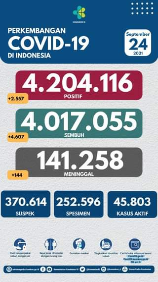 Tanggal 24 September 2021 Perkembangan COVID-19 di Indonesia  Jumlah kasus ter…