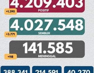 Tanggal 27 September 2021 Perkembangan COVID-19 di Indonesia  Jumlah kasus ter…