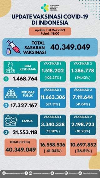 Update perkembangan vaksinasi COVID-19 di Indonesia, per tanggal 31 Mei 2021 p…