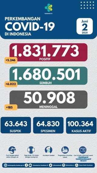 Tanggal 2 Juni 2021 Perkembangan COVID-19 di Indonesia  Jumlah kasus terkonfir…