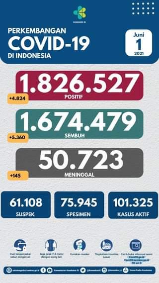 Tanggal 1 Juni 2021 Perkembangan COVID-19 di Indonesia  Jumlah kasus terkonfir…