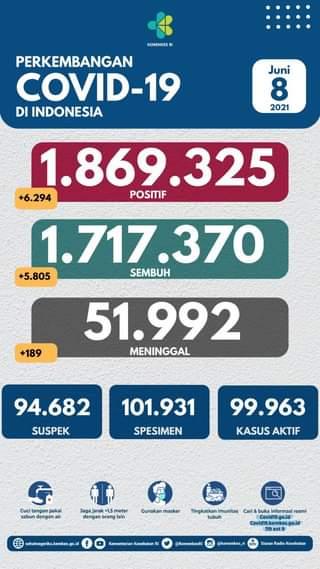Tanggal 8 Juni 2021 Perkembangan COVID-19 di Indonesia  Jumlah kasus terkonfir…