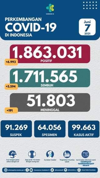 Tanggal 7 Juni 2021 Perkembangan COVID-19 di Indonesia  Jumlah kasus terkonfir…
