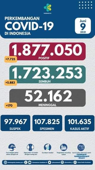 Tanggal 9 Juni 2021 Perkembangan COVID-19 di Indonesia  Jumlah kasus terkonfir…