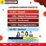 Selasa (08/06), terdapat penambahan 237 kasus positif Covid-19. Kami ingatkan …