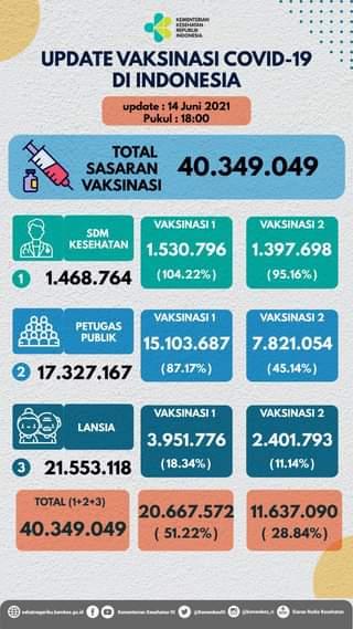 Update perkembangan vaksinasi COVID-19 di Indonesia, per tanggal 14 Juni 2021 …