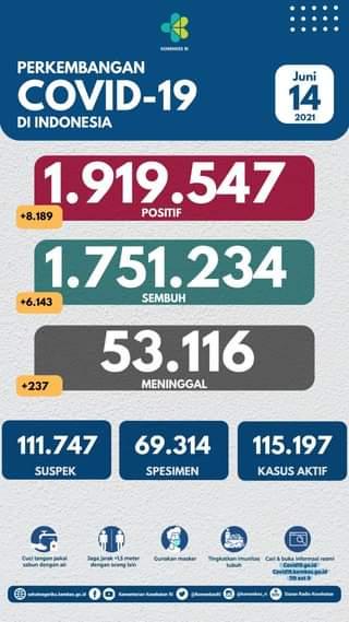 Tanggal 14 Juni 2021 Perkembangan COVID-19 di Indonesia  Jumlah kasus terkonfi…