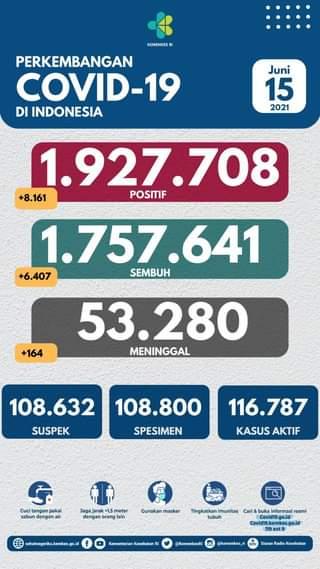 Tanggal 15 Juni 2021 Perkembangan COVID-19 di Indonesia  Jumlah kasus terkonfi…