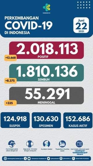Tanggal 22 Juni 2021 Perkembangan COVID-19 di Indonesia  Jumlah kasus terkonfi…