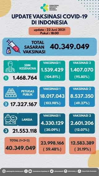 Update perkembangan vaksinasi COVID-19 di Indonesia, per tanggal 22 Juni 2021 …