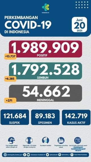 Tanggal 20 Juni 2021 Perkembangan COVID-19 di Indonesia  Jumlah kasus terkonfi…