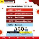 Senin (21/06), terdapat penambahan 662 kasus positif Covid-19. Kami ingatkan k…