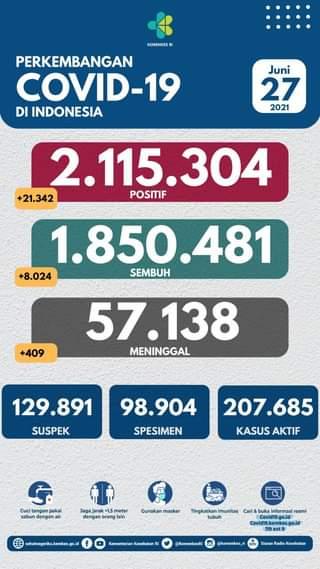 Tanggal 27 Juni 2021 Perkembangan COVID-19 di Indonesia  Jumlah kasus terkonfi…