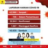 Minggu (20/06), terdapat penambahan 665 kasus positif Covid-19. Kami ingatkan …