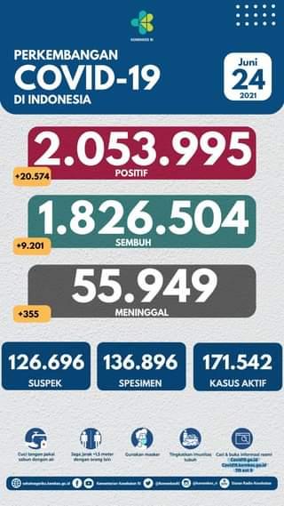 Tanggal 24 Juni 2021 Perkembangan COVID-19 di Indonesia  Jumlah kasus terkonfi…