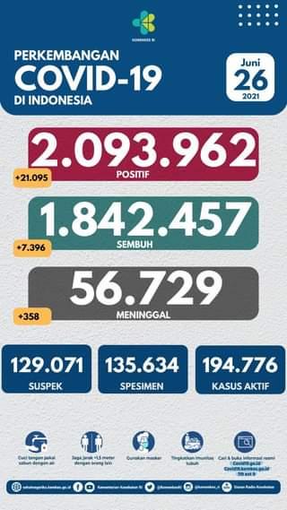 Tanggal 26 Juni 2021 Perkembangan COVID-19 di Indonesia  Jumlah kasus terkonfi…