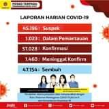 Sabtu (26/06), terdapat penambahan 782 kasus positif Covid-19. Kami ingatkan k…
