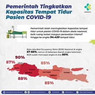 Lonjakan COVID-19 di sejumlah daerah di Indonesia turut berimplikasi pada ting…