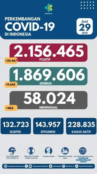 Tanggal 29 Juni 2021 Perkembangan COVID-19 di Indonesia  Jumlah kasus terkonfi…