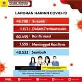 Rabu (30/06), terdapat penambahan 892 kasus positif Covid-19. Kami ingatkan ke…