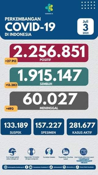 Tanggal 3 Juli 2021 Perkembangan COVID-19 di Indonesia  Jumlah kasus terkonfir…
