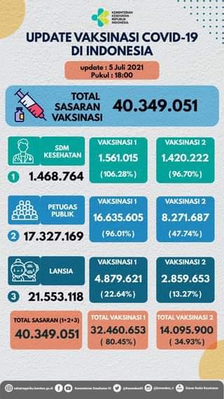 Update perkembangan vaksinasi COVID-19 di Indonesia, per tanggal 5 Juli 2021 p…